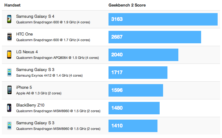 El Samsung Galaxy S4, el más potente de todos según GeekBench 2
